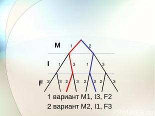 М I F 1 2 3 1 1 3 3 2 3 3 3 2 2 2 1 вариант M1, I3, F2 2 вариант M2, I1, F3