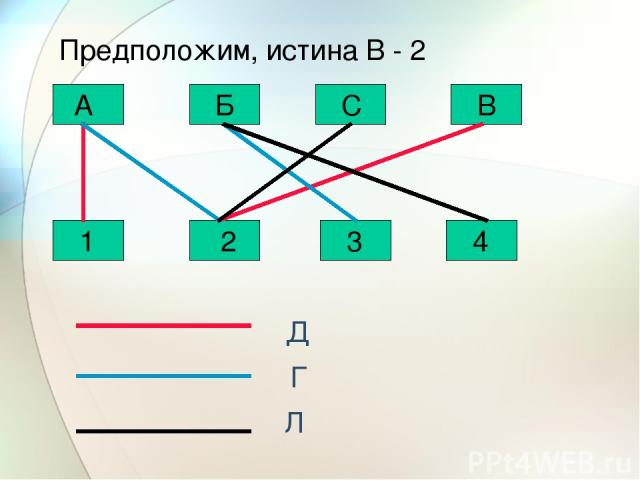 С Б А В 1 2 3 4 Д Г Л Предположим, истина В - 2