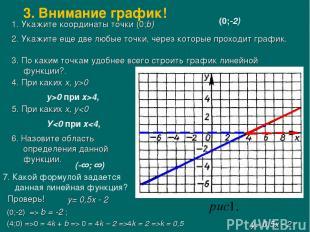 1. Укажите координаты точки (0;b) (0;-2) 2. Укажите еще две любые точки, через к