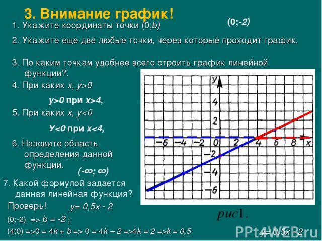 1. Укажите координаты точки (0;b) (0;-2) 2. Укажите еще две любые точки, через которые проходит график. 3. По каким точкам удобнее всего строить график линейной функции?. 4. При каких х, у>0 у>0 при х>4, 5. При каких х, у 0 = 4k – 2 =>4k = 2 =>k = 0…