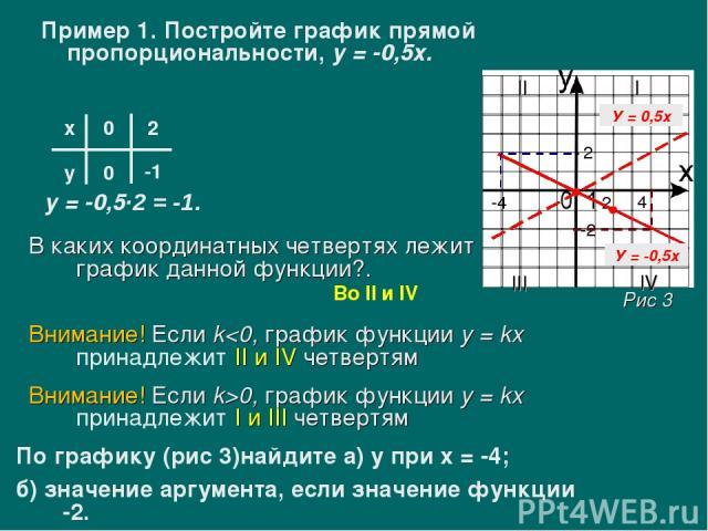 Пример 1. Постройте график прямой пропорциональности, у = -0,5х. х у 0 0 2 у = -0,5·2 = -1. -1 2 В каких координатных четвертях лежит график данной функции?. Во II и IV Внимание! Если k>0, график функции у = kx принадлежит I и III четвертям Внимание…