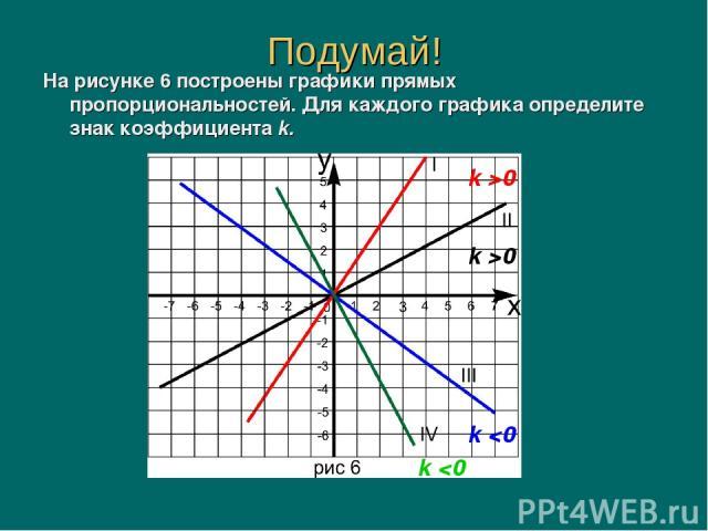 На рисунке 6 построены графики прямых пропорциональностей. Для каждого графика определите знак коэффициента k. Подумай! k >0 k >0 k