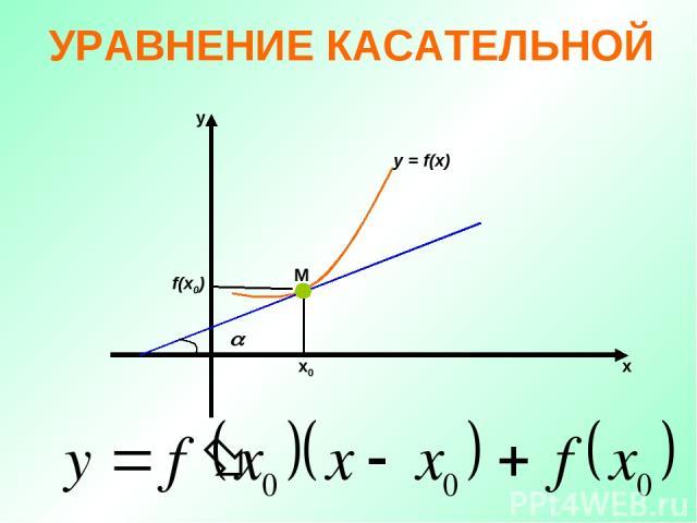 УРАВНЕНИЕ КАСАТЕЛЬНОЙ М х х0 у y = f(x) f(x0)