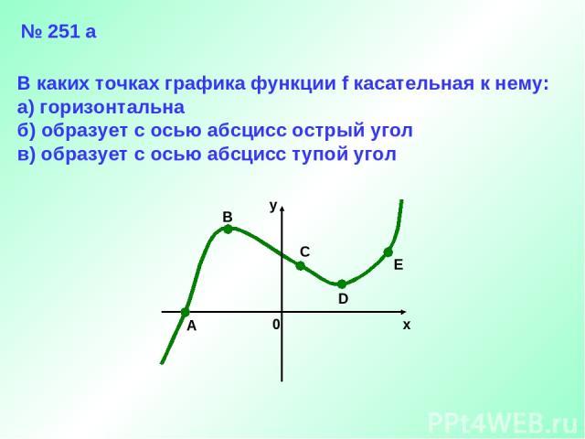 A B C D E x y 0 В каких точках графика функции f касательная к нему: а) горизонтальна б) образует с осью абсцисс острый угол в) образует с осью абсцисс тупой угол № 251 а