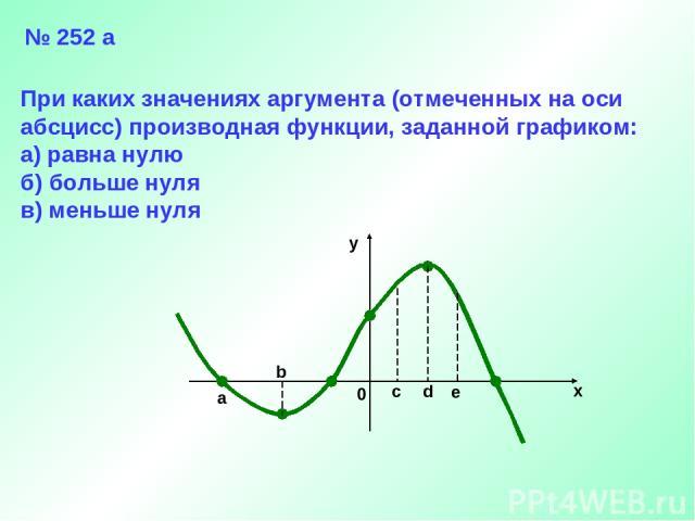 a b 0 c d e x y № 252 а При каких значениях аргумента (отмеченных на оси абсцисс) производная функции, заданной графиком: а) равна нулю б) больше нуля в) меньше нуля