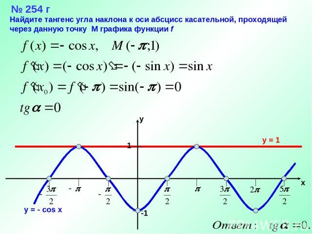 № 254 г y = 1 Найдите тангенс угла наклона к оси абсцисс касательной, проходящей через данную точку М графика функции f