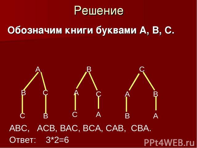 Решение Обозначим книги буквами А, В, С. А В С В С А С А В АВС, АСВ, ВАС, ВСА, САВ, СВА. Ответ: 3*2=6 С В С А В А