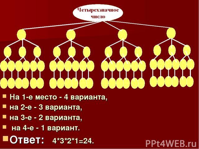 На 1-е место - 4 варианта, на 2-е - 3 варианта, на 3-е - 2 варианта, на 4-е - 1 вариант. Ответ: 4*3*2*1=24. Четырехзначное число