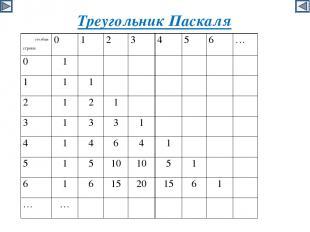 Треугольник Паскаля столбцы строки 0 1 2 3 4 5 6 … 0 1 1 1 1 2 1 2 1 3 1 3 3 1 4
