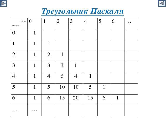 Треугольник Паскаля столбцы строки 0 1 2 3 4 5 6 … 0 1 1 1 1 2 1 2 1 3 1 3 3 1 4 1 4 6 4 1 5 1 5 10 10 5 1 6 1 6 15 20 15 6 1 … …