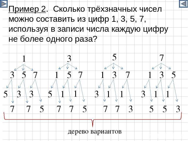 Пример 2. Сколько трёхзначных чисел можно составить из цифр 1, 3, 5, 7, используя в записи числа каждую цифру не более одного раза? 1 3 5 7 3 3 3 5 5 5 7 7 7 1 1 1 5 5 5 5 5 5 7 7 7 7 7 7 3 3 3 3 1 1 1 1 1 1 3 3 дерево вариантов