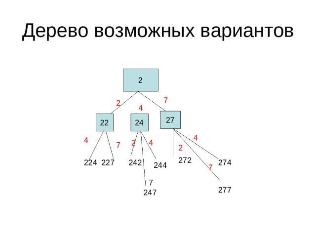 Дерево возможных вариантов 2 22 24 27 2 4 7 224 227 242 244 272 274 247 277 4 7 2 7 4 2 7 4