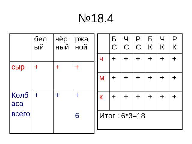 №18.4 белый чёрный ржаной сыр + + + Колбаса всего + + + 6 БС ЧС РС БК ЧК РК ч + + + + + + м + + + + + + к + + + + + + Итог : 6*3=18