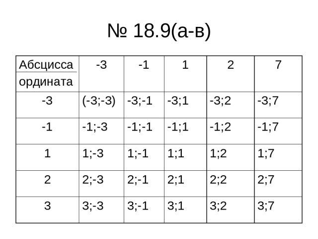 № 18.9(а-в) Абсцисса ордината -3 -1 1 2 7 -3 (-3;-3) -3;-1 -3;1 -3;2 -3;7 -1 -1;-3 -1;-1 -1;1 -1;2 -1;7 1 1;-3 1;-1 1;1 1;2 1;7 2 2;-3 2;-1 2;1 2;2 2;7 3 3;-3 3;-1 3;1 3;2 3;7