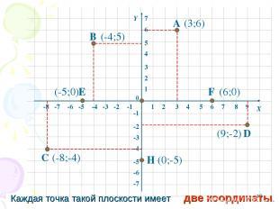 * 1 2 3 4 5 6 7 8 -8 -7 -6 -5 -4 -3 -2 -1 1 2 3 4 5 6 -6 -5 -4 -3 -2 -1 -7 0 Х Y