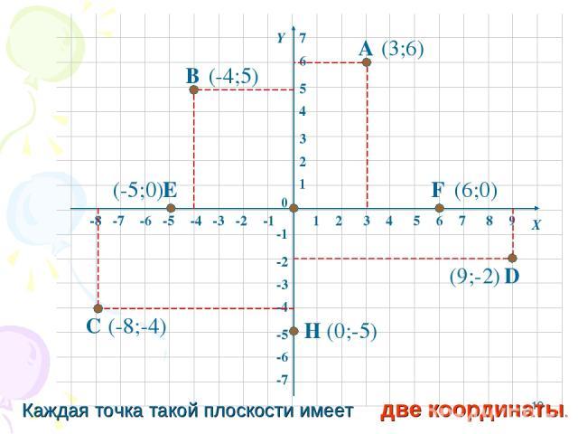 * 1 2 3 4 5 6 7 8 -8 -7 -6 -5 -4 -3 -2 -1 1 2 3 4 5 6 -6 -5 -4 -3 -2 -1 -7 0 Х Y 9 7 А В С D E F H (3;6) (-4;5) (-8;-4) (9;-2) (-5;0) (6;0) (0;-5) Каждая точка такой плоскости имеет две координаты.