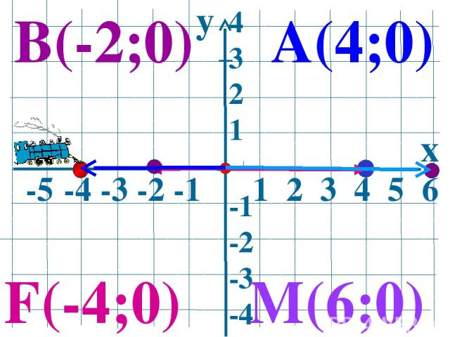 y x -5 -4 -3 -2 -1 1 2 3 4 5 6 4 3 2 1 -1 -2 -3 -4 А(4;0) В(-2;0) M(6;0) F(-4;0)