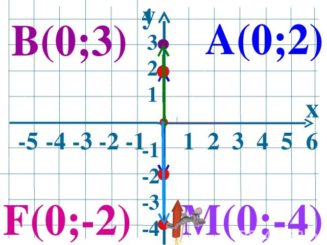 y x -5 -4 -3 -2 -1 1 2 3 4 5 6 4 3 2 1 -1 -2 -3 -4 А(0;2) В(0;3) M(0;-4) F(0;-2)