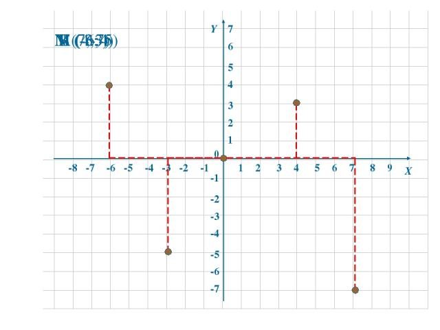 1 2 3 4 5 6 7 8 -8 -7 -6 -5 -4 -3 -2 -1 1 2 3 4 5 6 -6 -5 -4 -3 -2 -1 -7 0 Х Y 9 7 К (4;3) М (-6;4) N (7;-7) L (-3;-5)