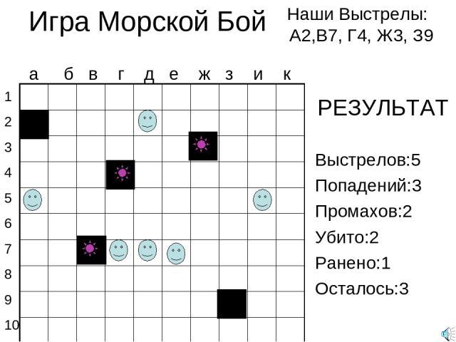 Игра Морской Бой Наши Выстрелы: А2,В7, Г4, Ж3, З9 1 2 3 4 5 6 7 8 9 10 а б в г д е ж з и к Выстрелов:5 Попадений:3 Промахов:2 Убито:2 Ранено:1 Осталось:3 РЕЗУЛЬТАТ