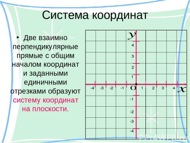 Система координат Две взаимно перпендикулярные прямые с общим началом координат и заданными единичными отрезками образуют систему координат на плоскости. 1 2 2 1 3 3 4 4 -1 -1 -2 -2 -3 -3 -4 -4 •