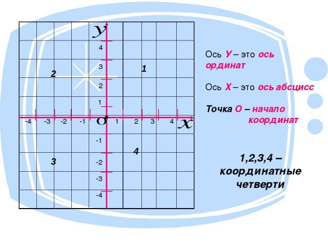 1 2 2 1 3 3 4 4 -1 -1 -2 -2 -3 -3 -4 -4 • Ось У – это ось ординат Ось Х – это ось абсцисс Точка О – начало координат 1,2,3,4 – координатные четверти 1 2 3 4