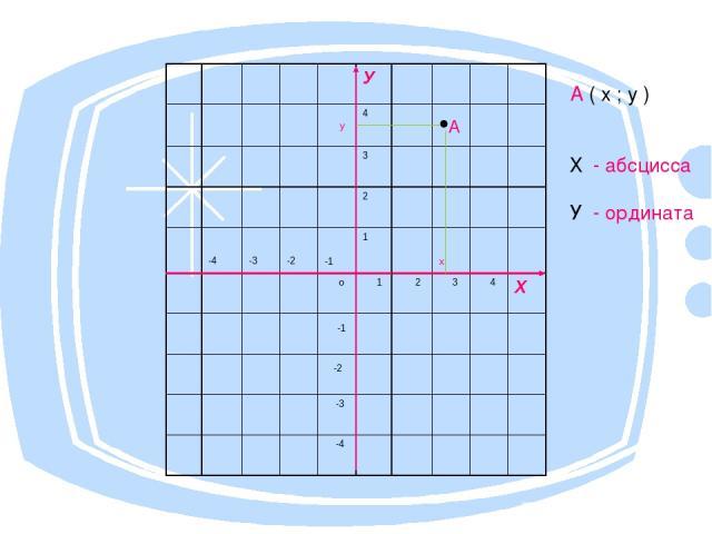 А ( х ; у ) Х - абсцисса У - ордината У у 4 •А 3 2 -4 -3 -2 -1 1 х о 1 2 3 4 Х -1 -2 -3 -4