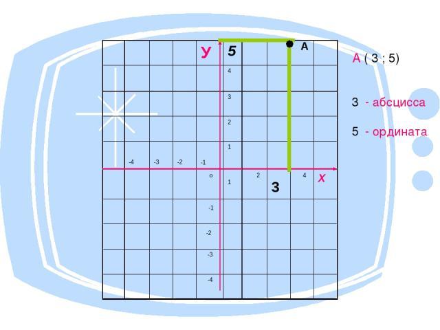 А ( 3 ; 5) 3 - абсцисса 5 - ордината А У 5 4 3 2 -4 -3 -2 -1 1 о 1 2 3 4 Х -1 -2 -3 -4