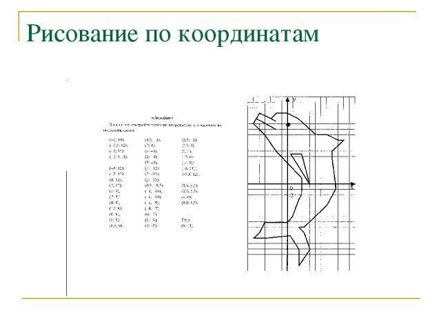 Рисование по координатам