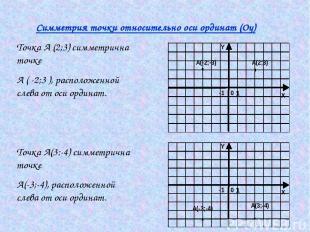 Симметрия точки относительно оси ординат (Оу) Точка А (2;3) симметрична точке А