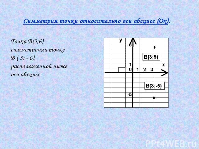 Симметрия точки относительно оси абсцисс (Ох). Точка В(3;6) симметрична точке В ( 3; - 6), расположенной ниже оси абсцисс.