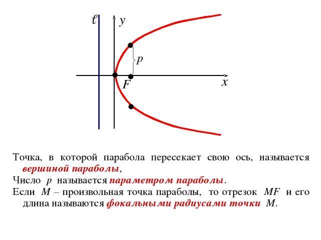 Точка, в которой парабола пересекает свою ось, называется вершиной параболы, Число p называется параметром параболы. Если M – произвольная точка параболы, то отрезок MF и его длина называются фокальными радиусами точки M.
