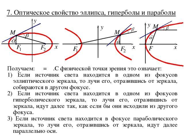 7. Оптическое свойство эллипса, гиперболы и параболы Получаем: α = β .С физической точки зрения это означает: 1) Если источник света находится в одном из фокусов эллиптического зеркала, то лучи его, отразившись от зеркала, собираются в другом фокусе…