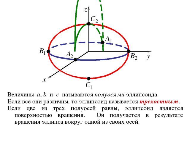 Величины a, b и c называются полуосями эллипсоида. Если все они различны, то эллипсоид называется трехостным. Если две из трех полуосей равны, эллипсоид является поверхностью вращения. Он получается в результате вращения эллипса вокруг одной из свои…