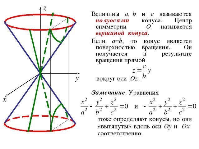 Величины a, b и c называются полуосями конуса. Центр симметрии O называется вершиной конуса. Если a=b, то конус является поверхностью вращения. Он получается в результате вращения прямой вокруг оси Oz . Замечание. Уравнения тоже определяют конусы, н…