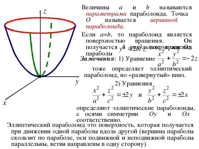 Величины a и b называются параметрами параболоида. Точка O называется вершиной параболоида. Если a=b, то параболоид является поверхностью вращения. Он получается в результате вращения параболы вокруг оси Oz. Эллиптический параболоид это поверхность,…