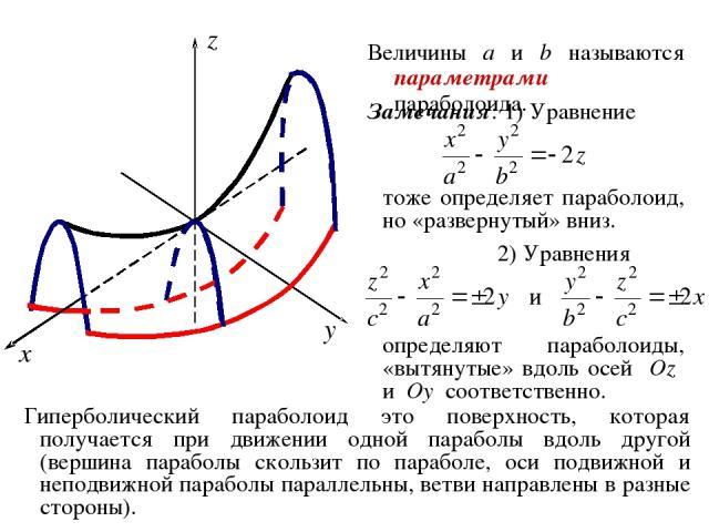 Величины a и b называются параметрами параболоида. Замечания: 1) Уравнение тоже определяет параболоид, но «развернутый» вниз. 2) Уравнения определяют параболоиды, «вытянутые» вдоль осей Oz и Oy соответственно. Гиперболический параболоид это поверхно…