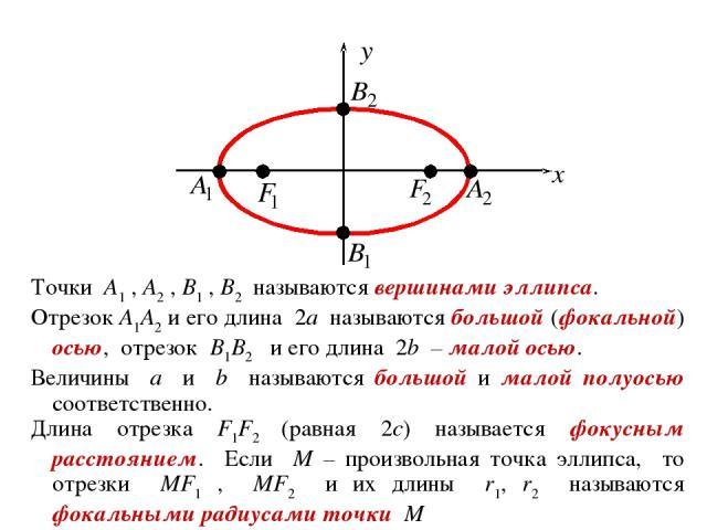 Точки A1 , A2 , B1 , B2 называются вершинами эллипса. Отрезок A1A2 и его длина 2a называются большой (фокальной) осью, отрезок B1B2 и его длина 2b – малой осью. Величины a и b называются большой и малой полуосью соответственно. Длина отрезка F1F2 (р…