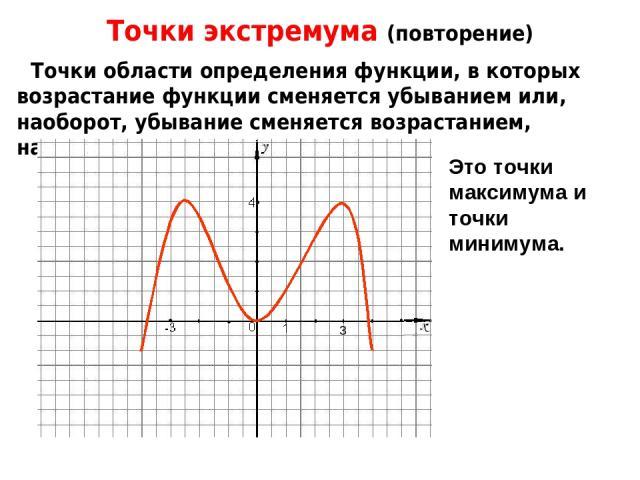 Точки экстремума (повторение) Точки области определения функции, в которых возрастание функции сменяется убыванием или, наоборот, убывание сменяется возрастанием, называются точками экстремумов. Это точки максимума и точки минимума.
