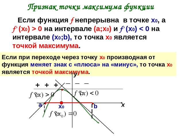 Признак точки максимума функции Если функция f непрерывна в точке х0, а f' (х0) > 0 на интервале (а;х0) и f' (х0) < 0 на интервале (х0;b), то точка х0 является точкой максимума. Если при переходе через точку х0 производная от функция меняет знак с «…