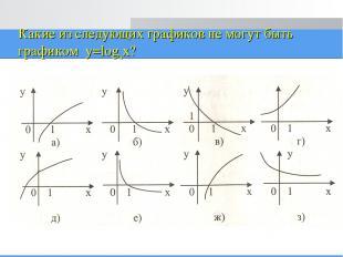 Какие из следующих графиков не могут быть графиком y=logax?