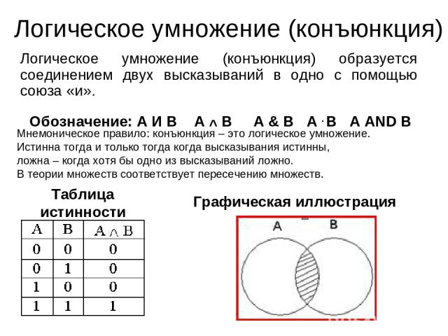 Логическое умножение (конъюнкция) Логическое умножение (конъюнкция) образуется соединением двух высказываний в одно с помощью союза «и». Обозначение: А И В А ^ В А & В А . В А AND В Мнемоническое правило: конъюнкция – это логическое умножение. Истин…