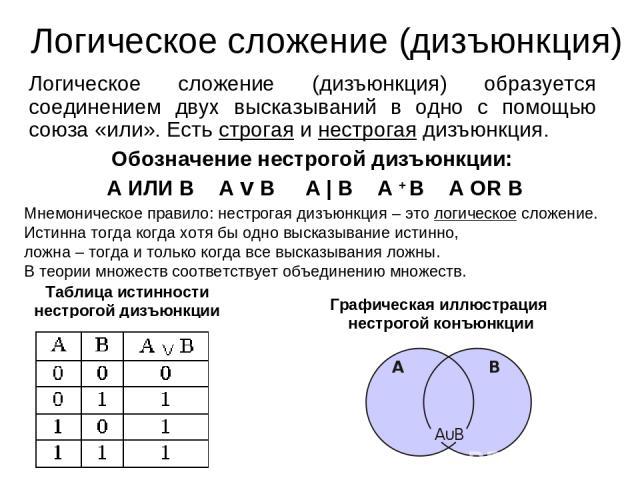 Логическое сложение (дизъюнкция) Логическое сложение (дизъюнкция) образуется соединением двух высказываний в одно с помощью союза «или». Есть строгая и нестрогая дизъюнкция. Обозначение нестрогой дизъюнкции: А ИЛИ В А v В А | В А + В А OR В Мнемонич…