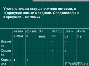 Учитель химии старше учителя истории, а Коршунов самый младший. Следовательно Ко