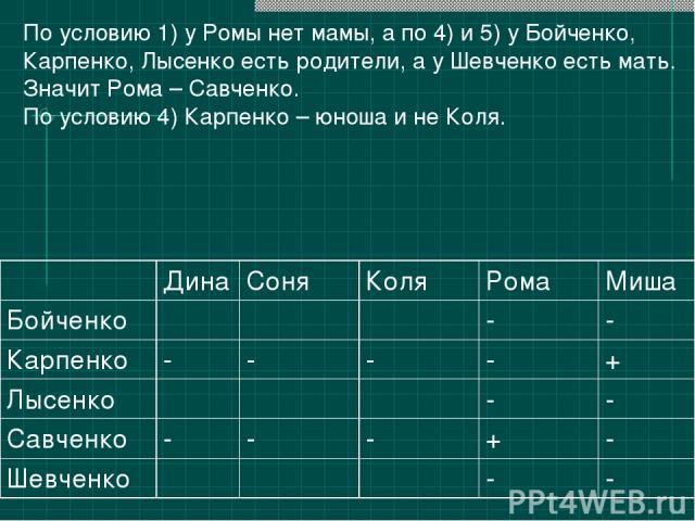 По условию 1) у Ромы нет мамы, а по 4) и 5) у Бойченко, Карпенко, Лысенко есть родители, а у Шевченко есть мать. Значит Рома – Савченко. По условию 4) Карпенко – юноша и не Коля. Дина Соня Коля Рома Миша Бойченко - - Карпенко - - - - + Лысенко - - С…