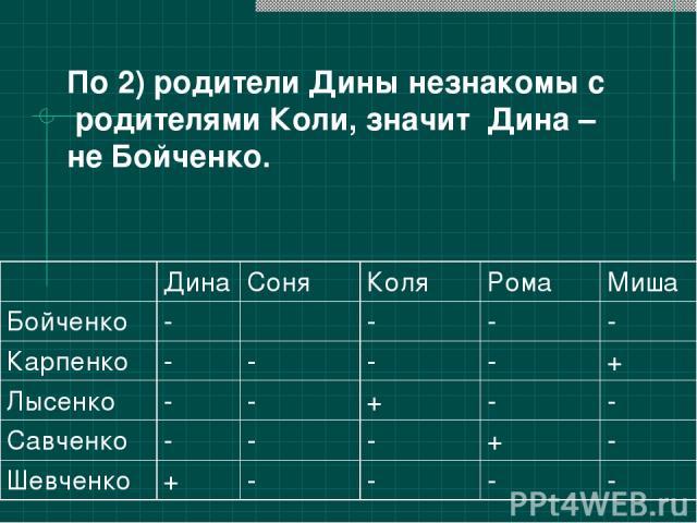 По 2) родители Дины незнакомы с родителями Коли, значит Дина – не Бойченко. Дина Соня Коля Рома Миша Бойченко - - - - Карпенко - - - - + Лысенко - - + - - Савченко - - - + - Шевченко + - - - -