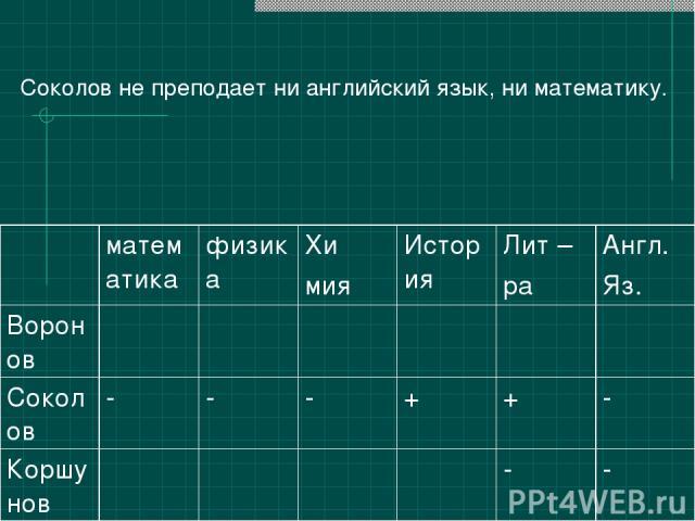 Соколов не преподает ни английский язык, ни математику. математика физика Хи мия История Лит – ра Англ. Яз. Воронов Соколов - - - + + - Коршунов - -