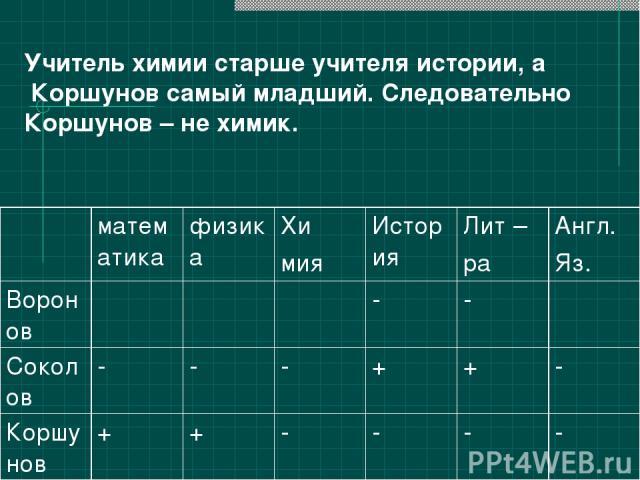 Учитель химии старше учителя истории, а Коршунов самый младший. Следовательно Коршунов – не химик. математика физика Хи мия История Лит – ра Англ. Яз. Воронов - - Соколов - - - + + - Коршунов + + - - - -