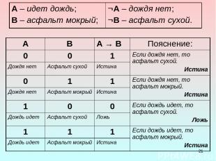 * A B А → В Пояснение: 0 0 1 Если дождя нет, то асфальт сухой. Истина Дождя нет