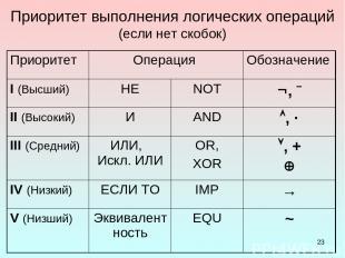 * Приоритет выполнения логических операций (если нет скобок) Приоритет Операция